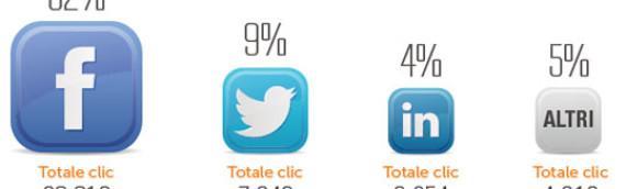 Email Marketing in Italia: ecco le statistiche del 2013